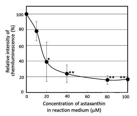 冷光试剂与虾青素浓度