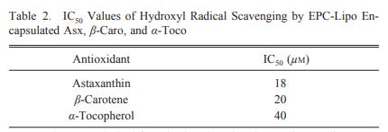 羟基自由基与虾青素